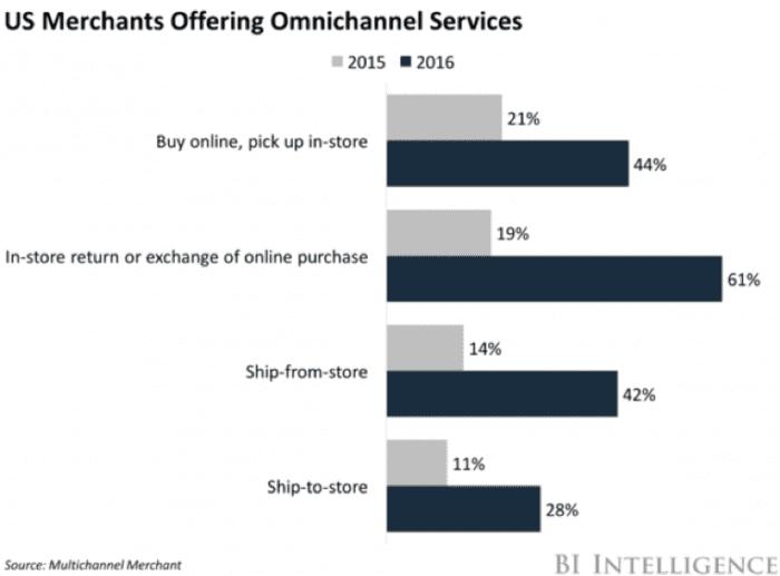 Merchants offering omnichannel services