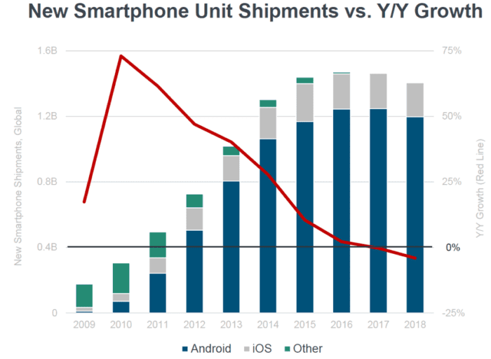 New smartphone unit shipments vs YoY growth