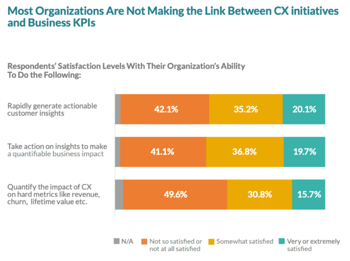 Not linking CX initiatives and business KPIs