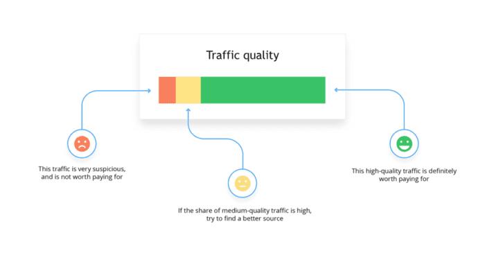 Organic traffic quality