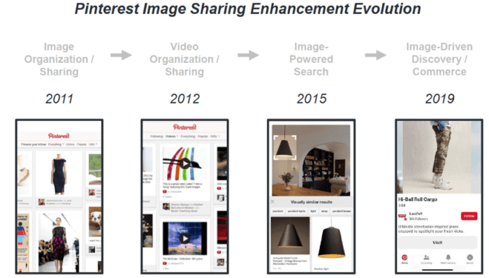 Pinterest evolution