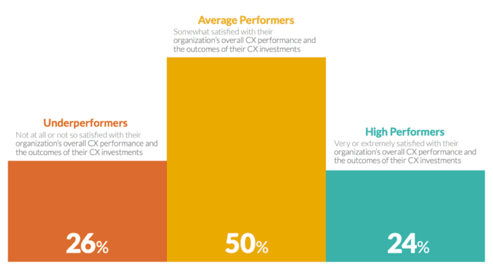 Satisfaction with CX performance