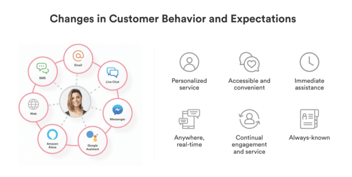 Changes in customer behaviour and expectations