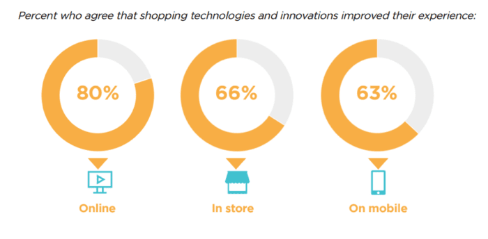 Shopping technologies have improved experience
