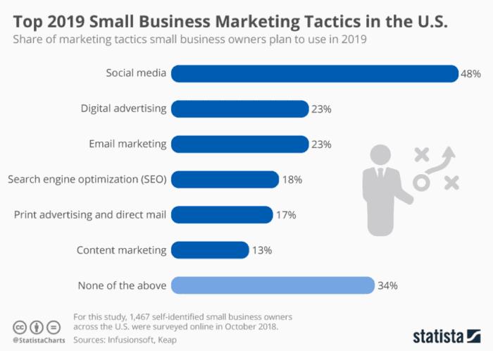 Small business marketing tactics