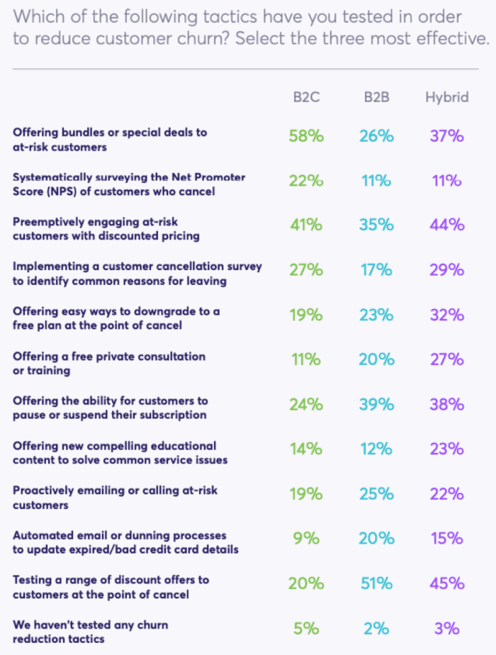 Tactics to reduce customer churn