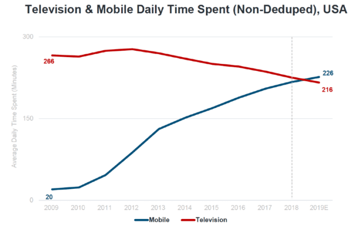 Television and mobile daily time spent