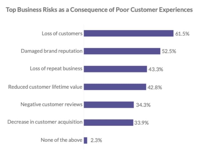 Top business risks of poor CX