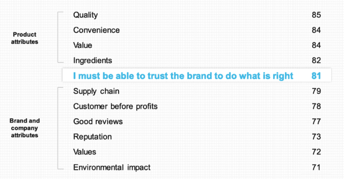 Trust in product and brand attributes