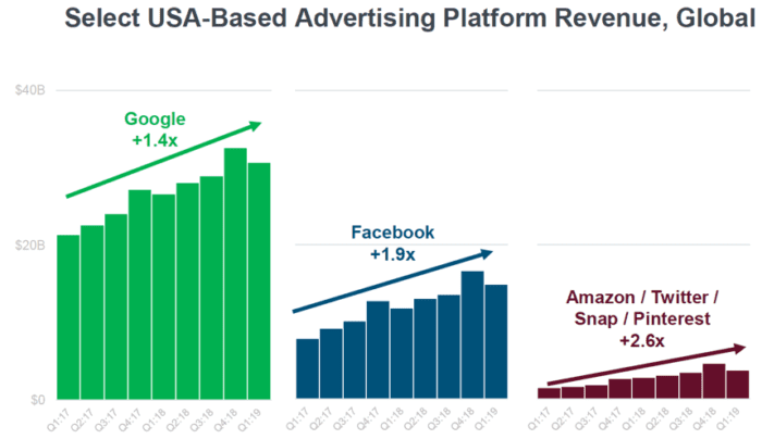 USA-based advertising platform revenue
