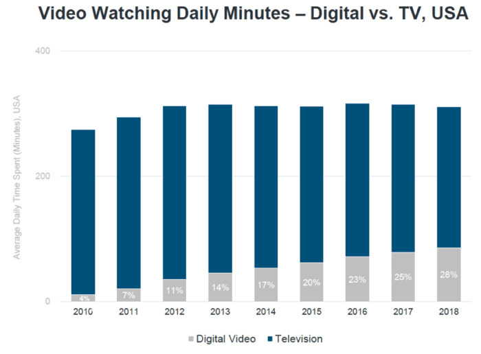 Video watching daily minutes
