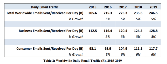 Worldwide daily email traffic