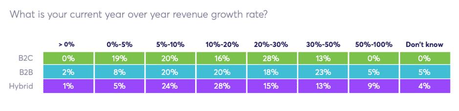 YoY revenue growth