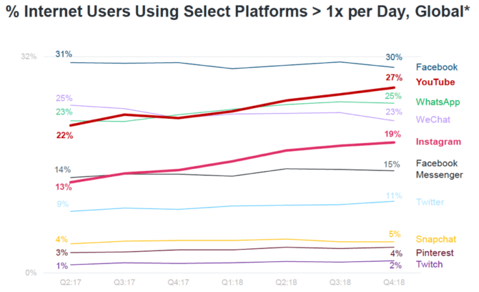 % internet users using select platforms