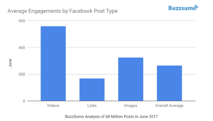 Average engagements by Facebook post type