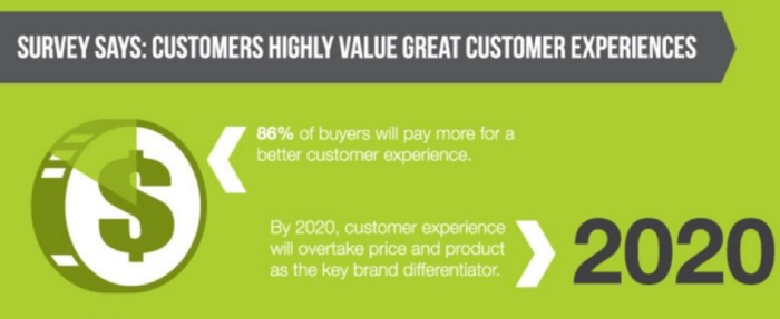Customers value great customer experiences