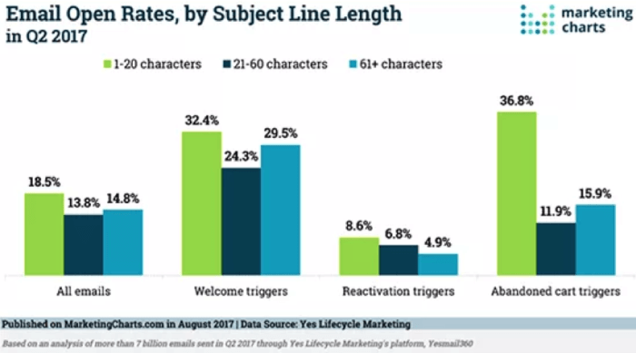 Email open rates by subject line length