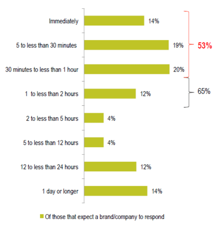 Expected time for brand responses