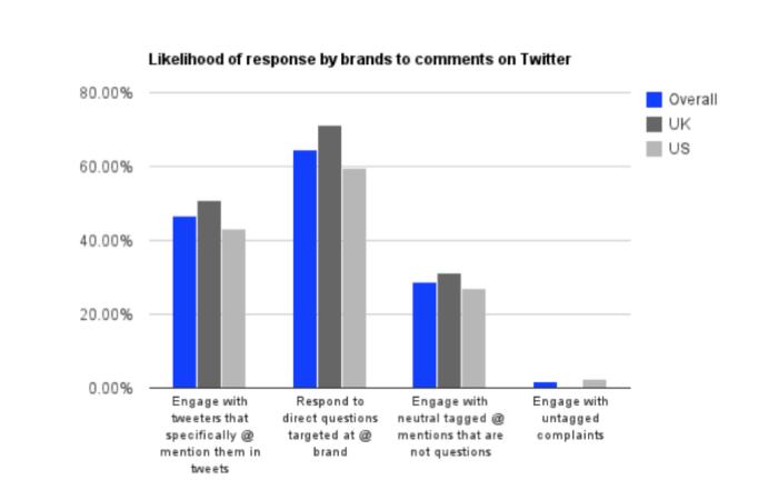 Likelihood of response by brands on Twitter