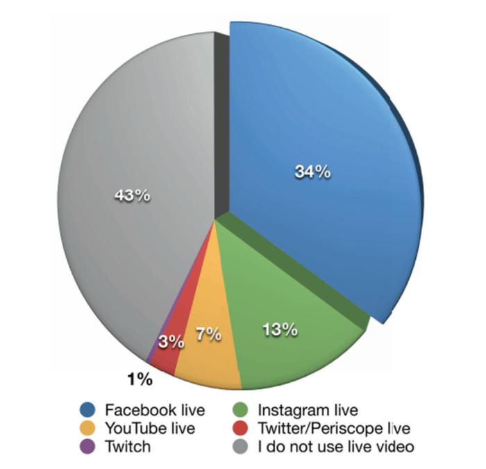 Live video usage