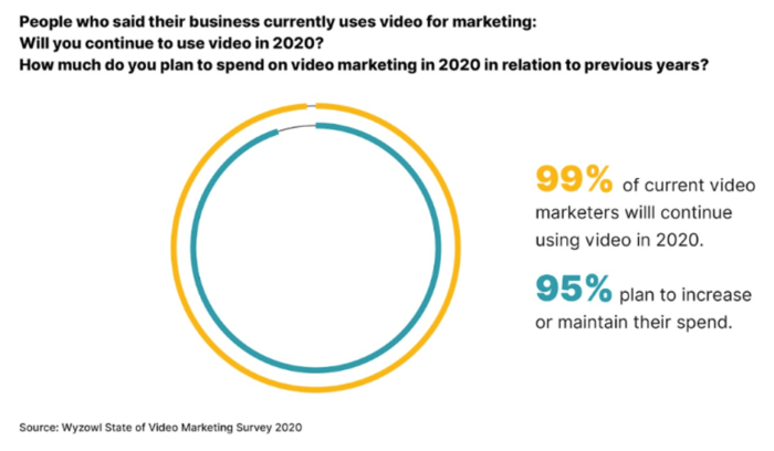 Marketers continuing to use video marketing in 2020