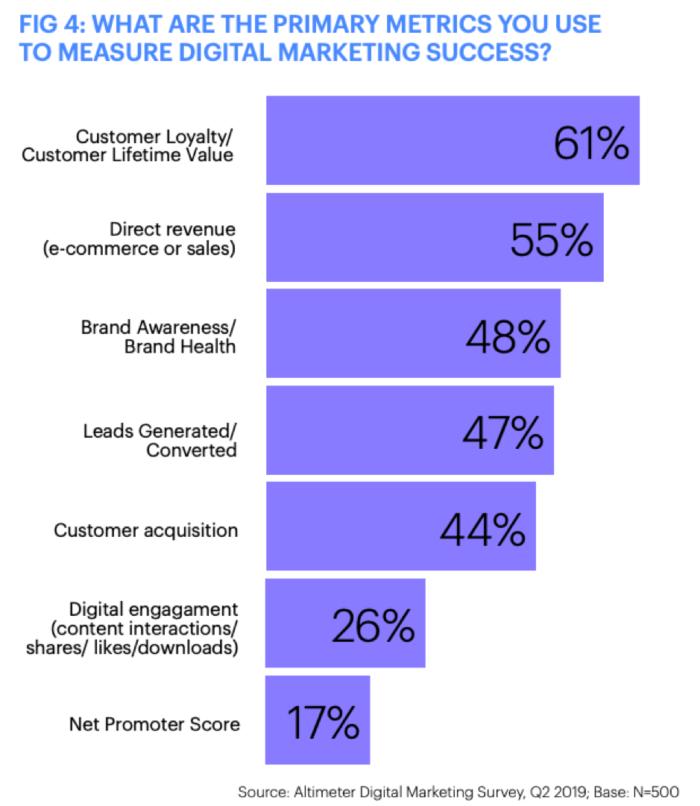 Metrics for measuring marketing success