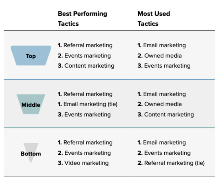 Most used vs most effective tactics