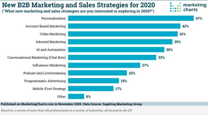 New B2B marketing and sales strategies for 2020