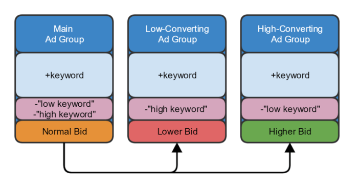 Positive keyword ad groups