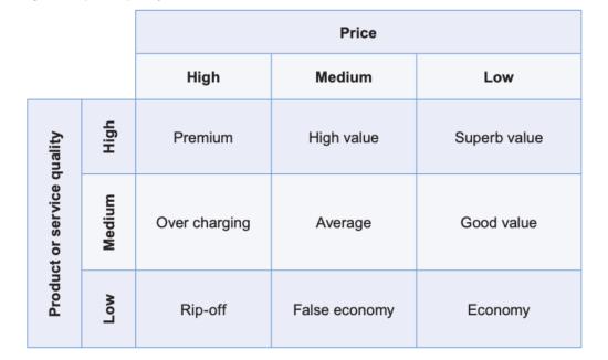 Pricing Matrix
