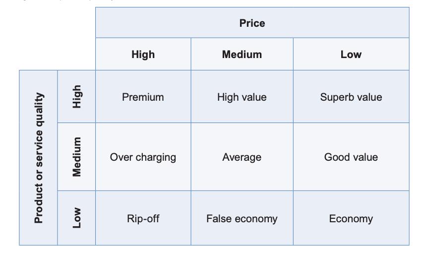 Matriz de Preços