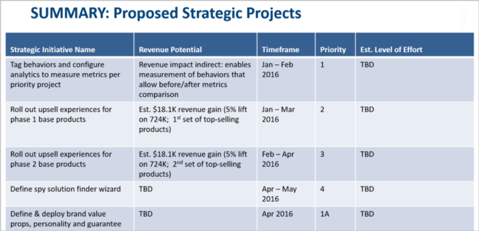 Proposed strategic projects