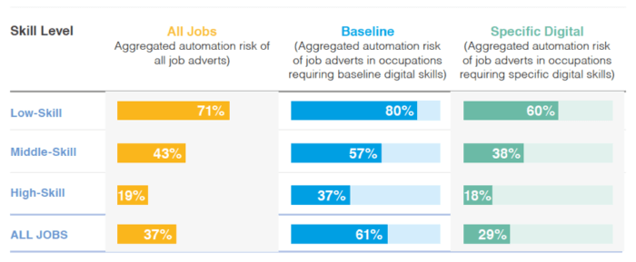 Risk of automation across skill level