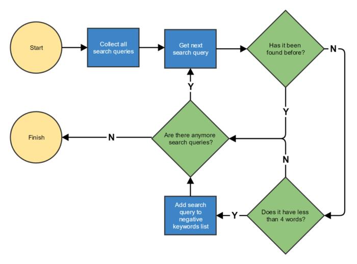 Search queries script flow