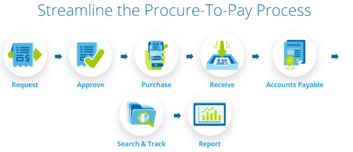 Streamline the procure-to-pay process