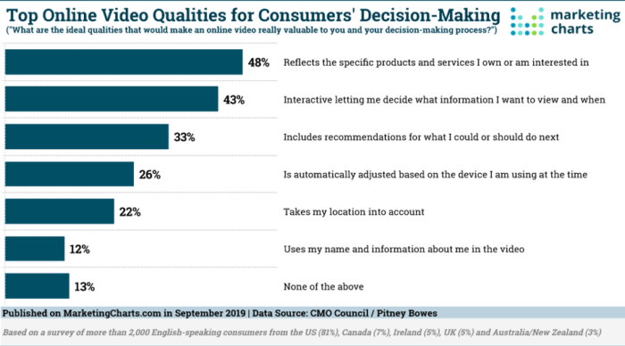 Top online video qualities for consumers' decision-making