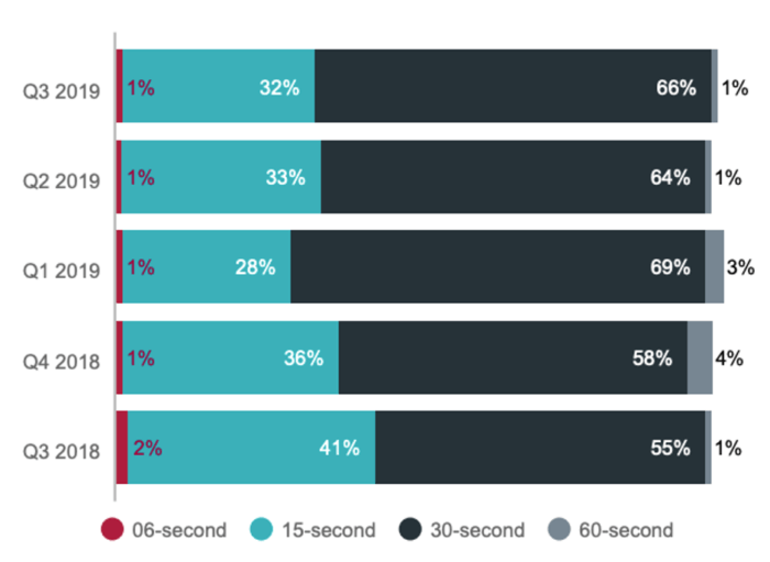 Video advertising run time by quarter