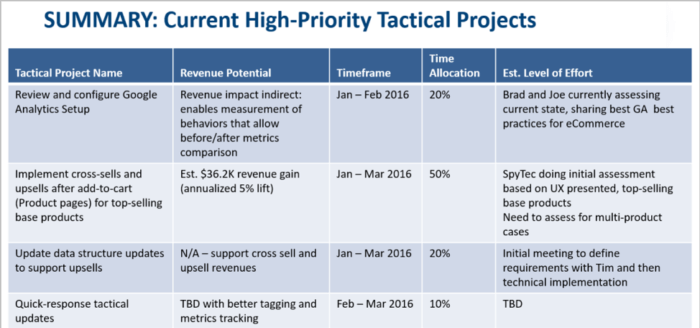 high-priority tactical projects