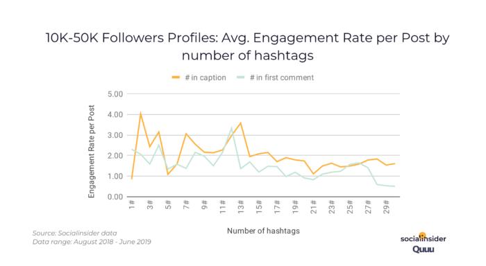 10k-50k_followers_engagement_rate