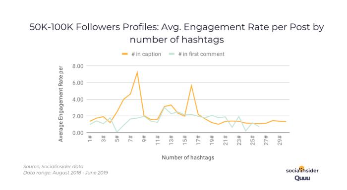 50k-100k_followers_engagement_rate