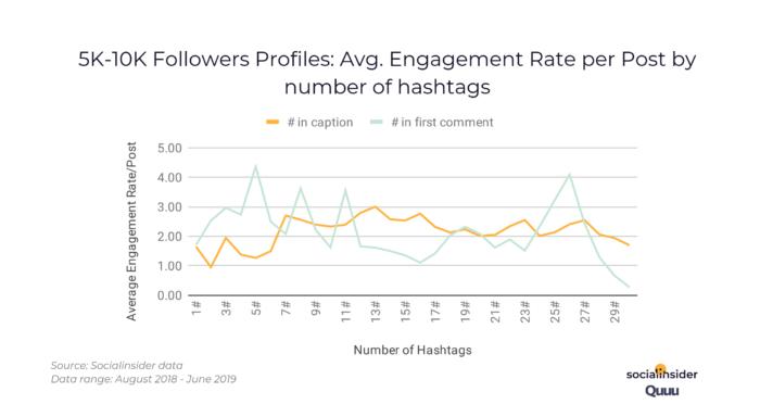 5k-10k_followers_engagement_rate