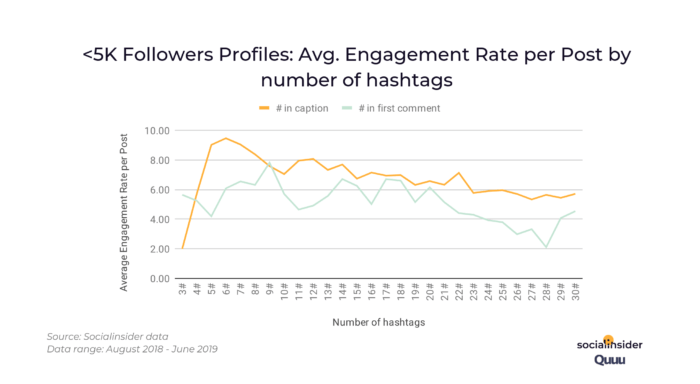 5k_followers_engagement_rate