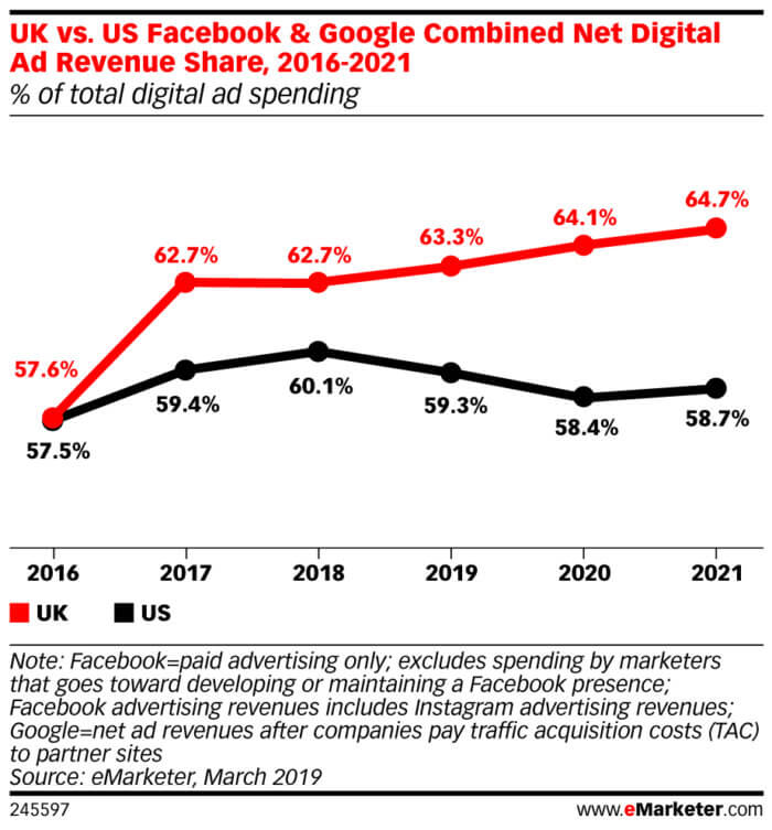 Advertising Trends 2020.6 Essential Marketing Trends For 2020 Smart Insights