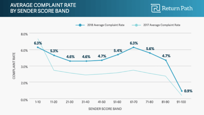 Average complaint rate