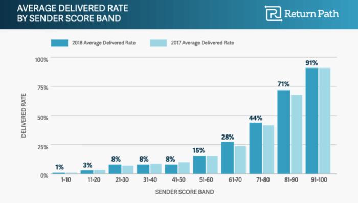 Average delivered rate