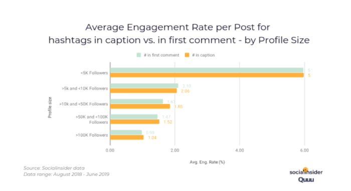 Average engagement rate per post for hashtags in caption vs in first comment