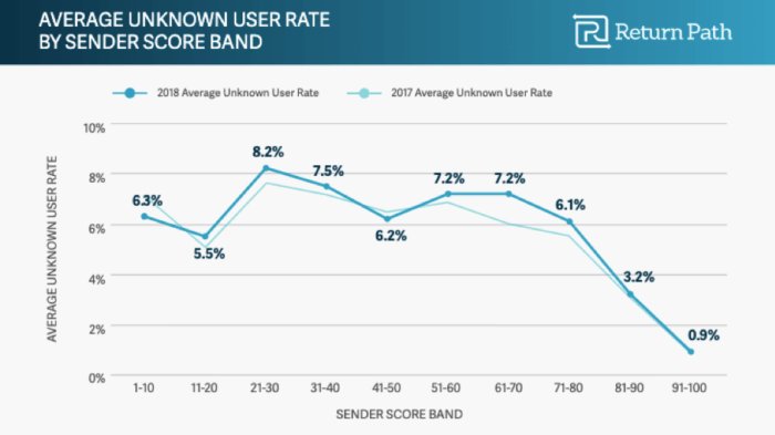 Average unknown user rate