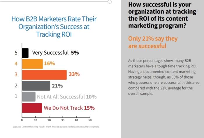 B2B marketing tracking ROI success