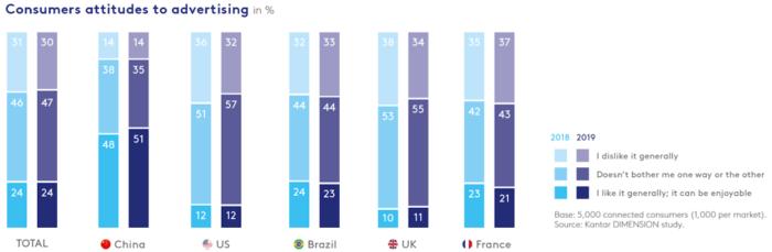 Consumers attitudes to advertising