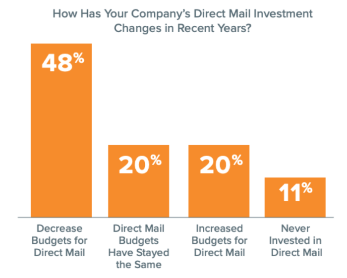 Direct mail budgets